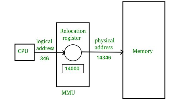 MMU scheme