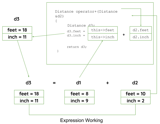 Types of Operator Overloading in C++ - GeeksforGeeks
