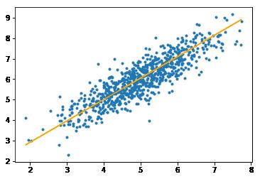 ML   Mini-Batch Gradient Descent with Python - GeeksforGeeks