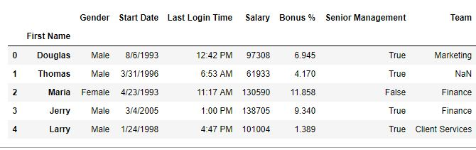 Python | Pandas DataFrame reset_index() - GeeksforGeeks