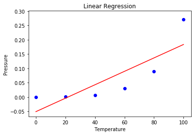 Python | Implementation of Polynomial Regression - GeeksforGeeks