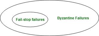 pbft-failure circle diagram