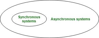 pbft async sync environment circle diagram