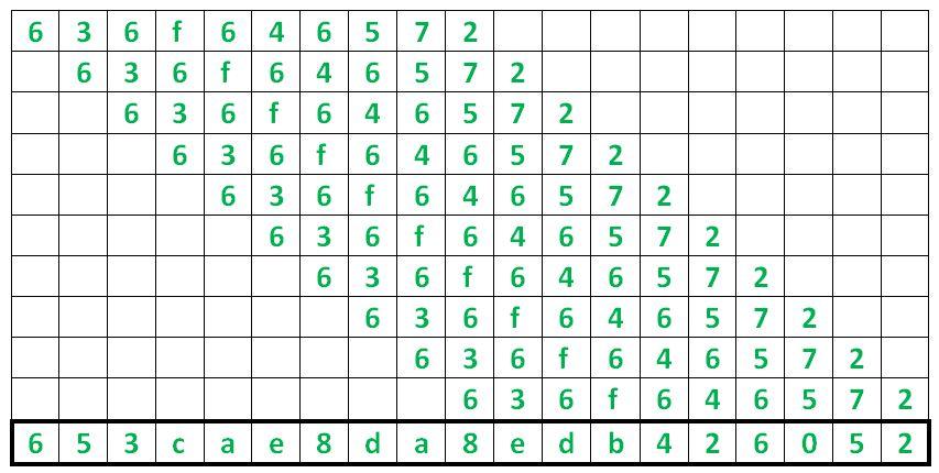 XOR Encryption by Shifting Plaintext - GeeksforGeeks