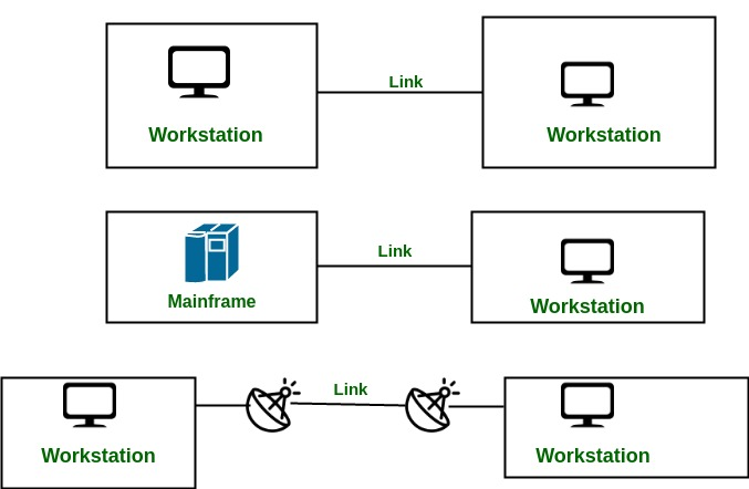 Line Configuration in Computer Networks - GeeksforGeeks