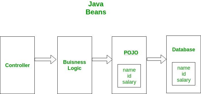 Pojo Vs Java Beans Geeksforgeeks