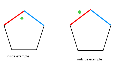 How to check if a given point lies inside or outside a polygon