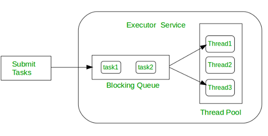 execute and submit executorservice