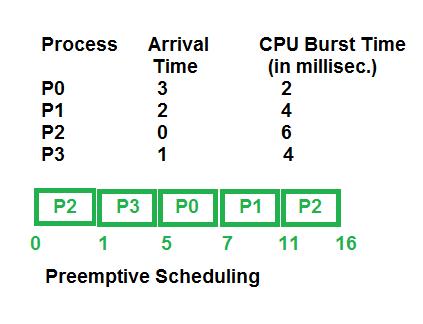 Preemptive and Non-Preemptive Scheduling - GeeksforGeeks