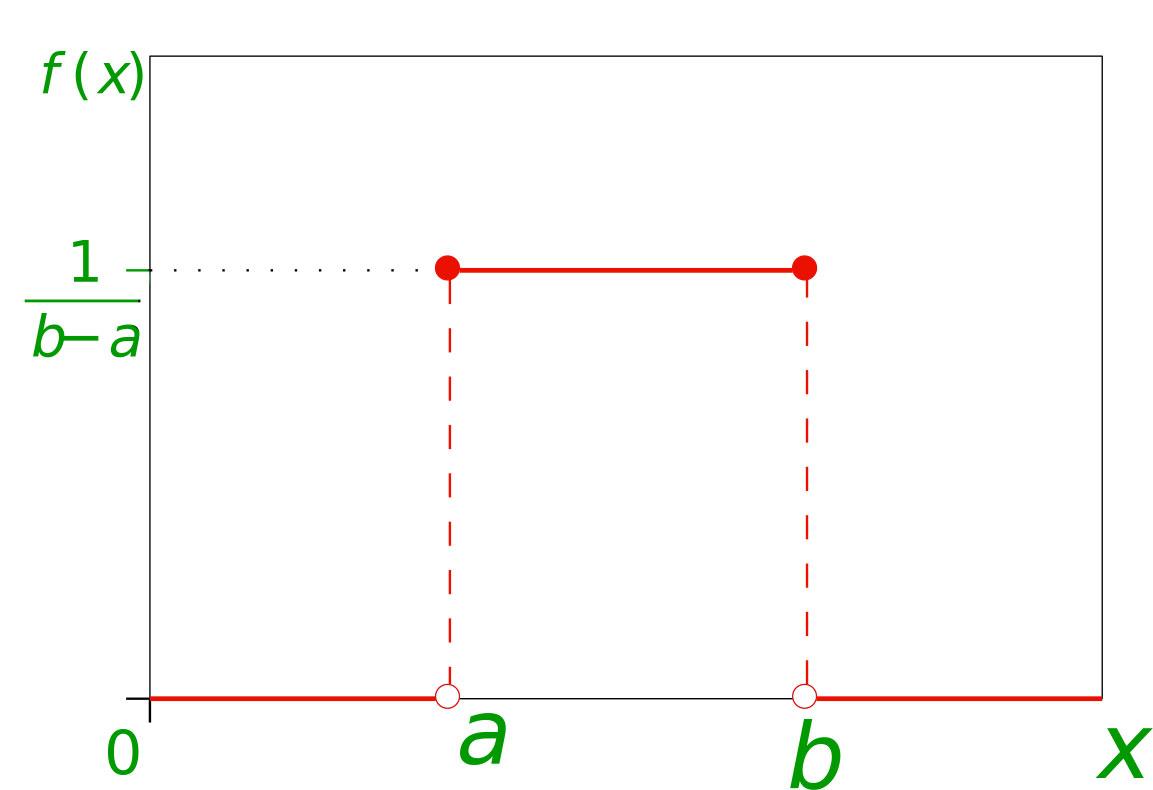 Mathematics Probability Distributions Set 1 Uniform Distribution