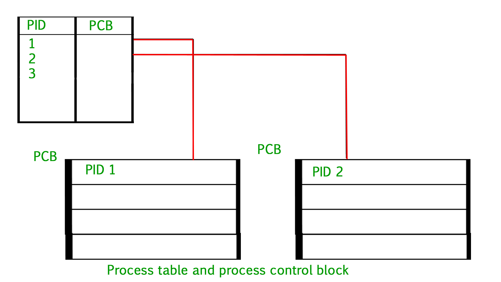 Operating System Process Table And Control Block Pcb Mac Os X Diagram My Personal Notes Arrow Drop Up