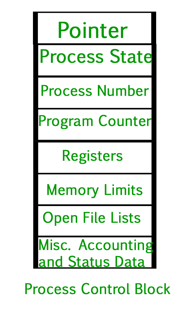 Operating System | Process Table and Process Control Block (PCB ...