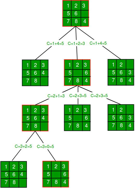 8 Puzzle Problem Using Branch And Bound Geeksforgeeks