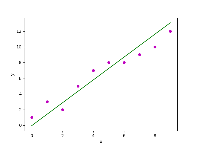 Linear Regression (Python Implementation) - GeeksforGeeks