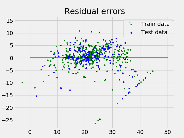 Linear Regression (Python Implementation) - GeeksforGeeks