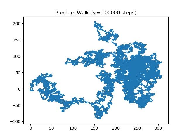 Random Walk (Implementation in Python) - GeeksforGeeks