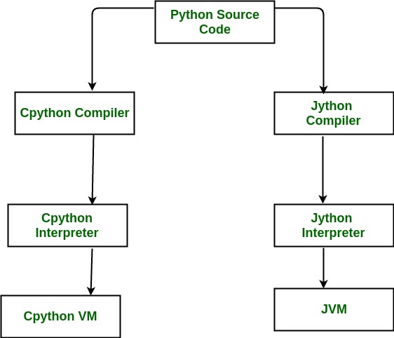 Difference between various Implementations of Python