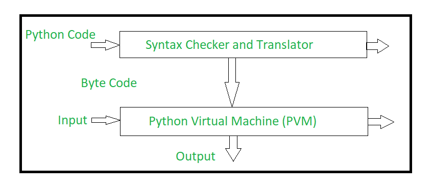 Internal working of Python - GeeksforGeeks