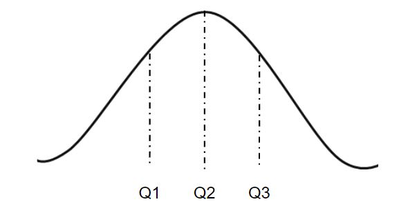 numpy quantile() in Python - GeeksforGeeks