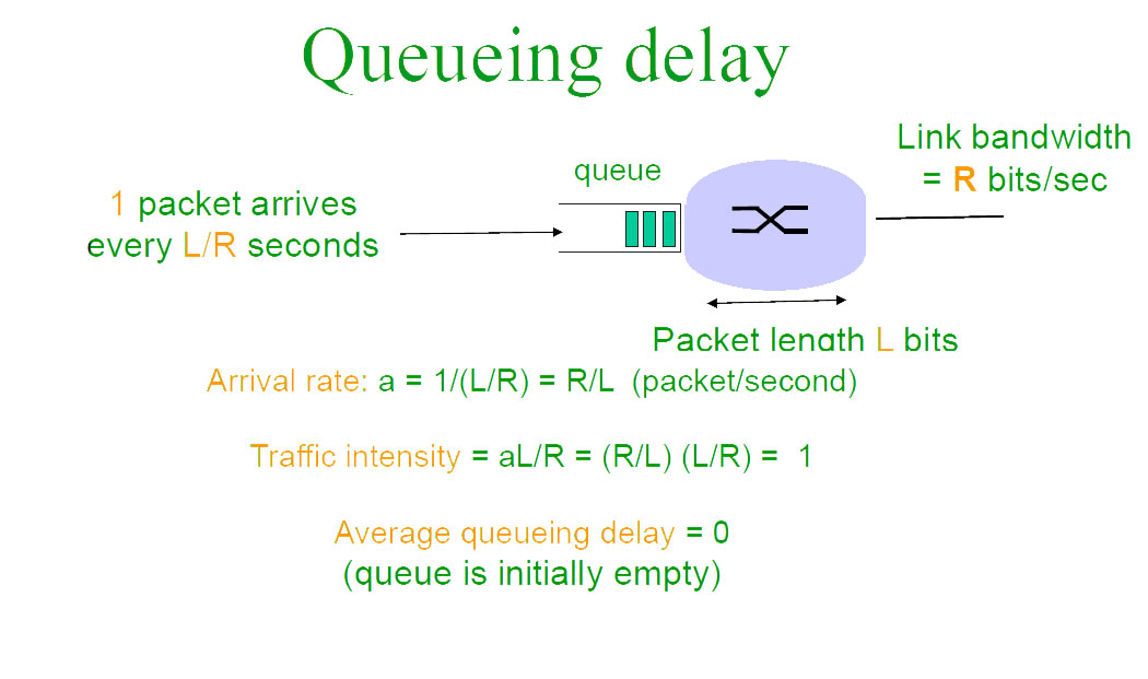 Computer Network | Packet Switching and Delays - GeeksforGeeks