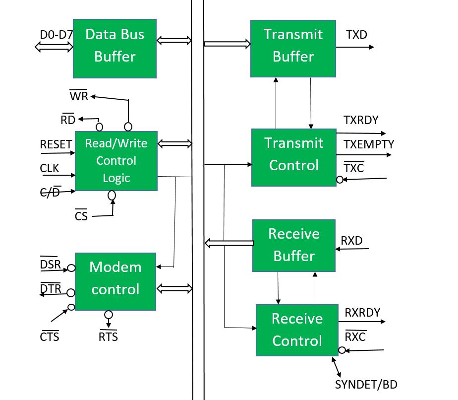 Microprocessor 8251 Usart Geeksforgeeks