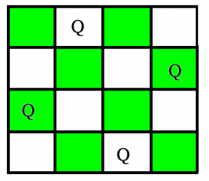 The N Queen Is Problem Of Placing Chess Queens On An NxN Chessboard So That No Two Attack Each Other For Example Following Are Solutions