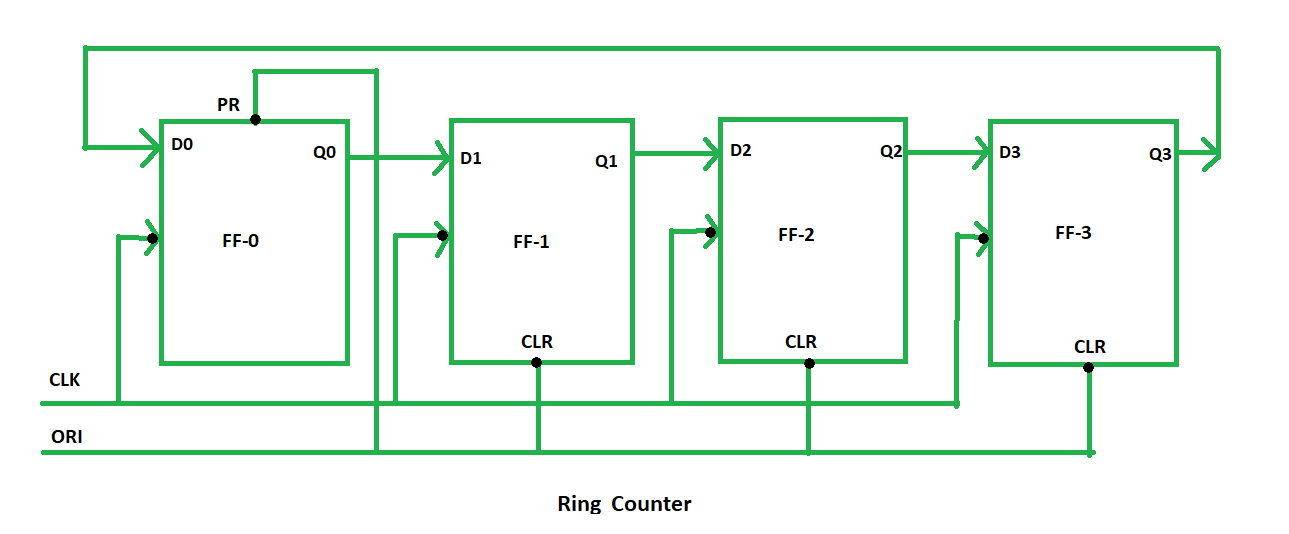 Awesome Digital Logic Ring Counter Geeksforgeeks Wiring 101 Capemaxxcnl