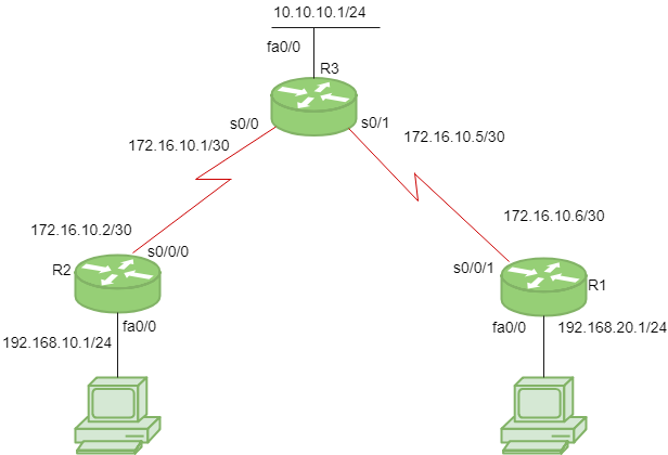 computer network protocol diagram