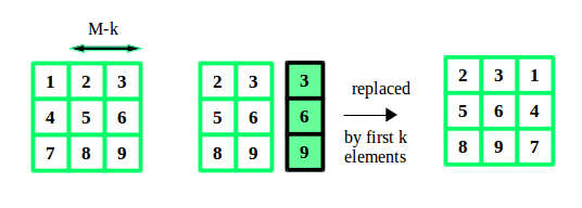 Rotate the matrix right by K times - GeeksforGeeks