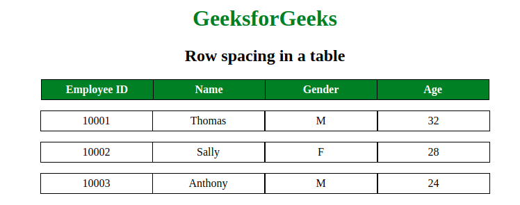 Space between two rows in a table using CSS? - GeeksforGeeks
