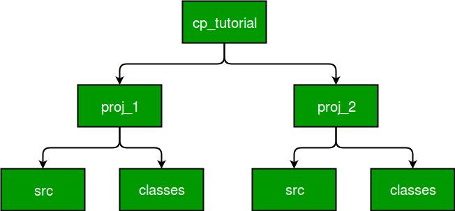 cp_tutorial