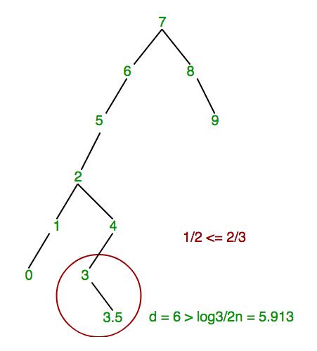 ScapeGoat Tree1