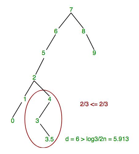 scapegoat-tree2
