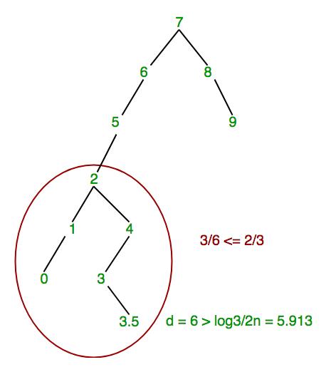 scapegoat-tree3