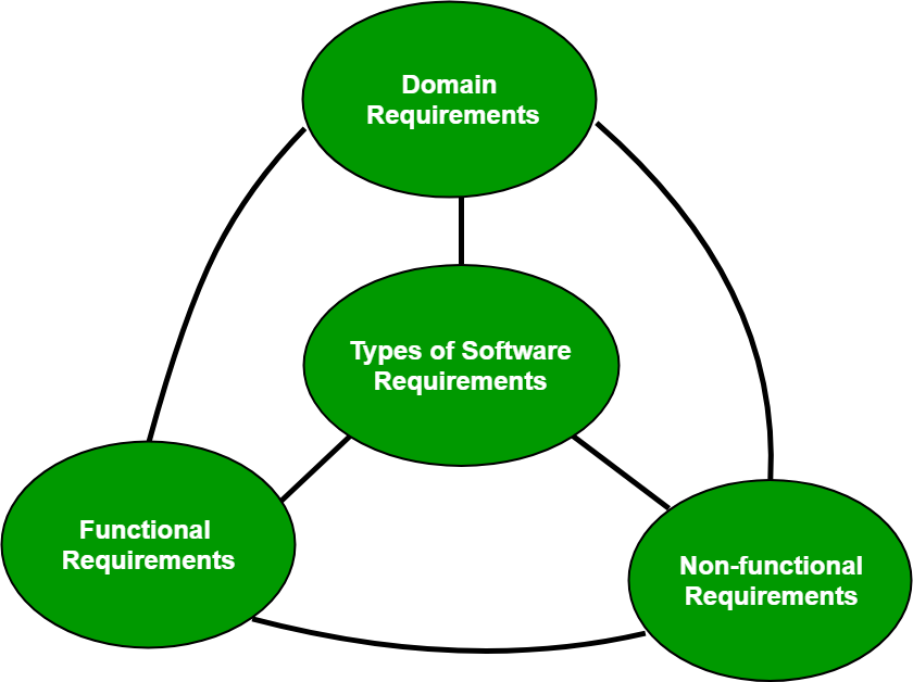 Software Engineering Classification Of Software Requirements - Software requirements