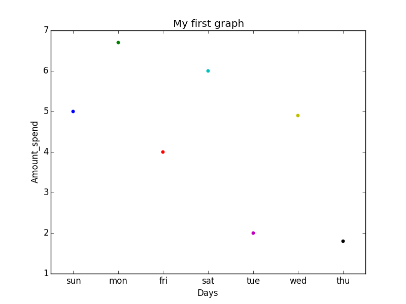 Plotting graph using Seaborn | Python - GeeksforGeeks
