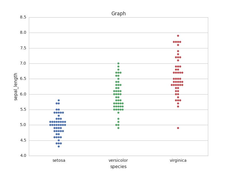 Plotting graph using Seaborn | Python - GeeksforGeeks