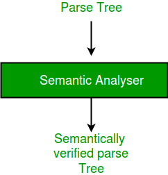Compiler Design   Phases of a Compiler - GeeksforGeeks