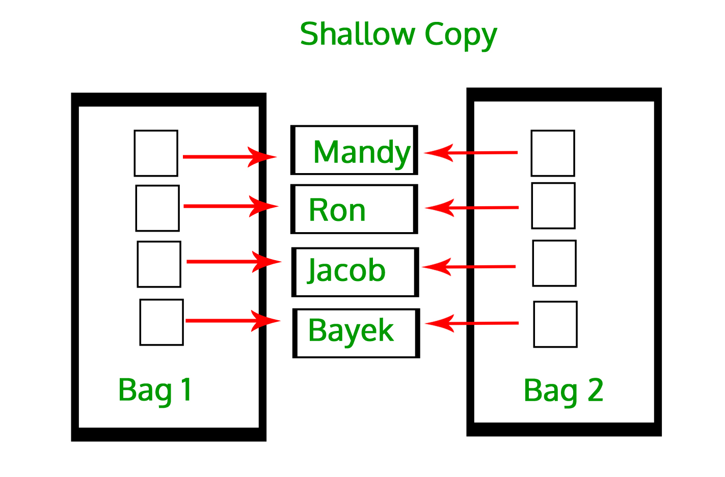 copy in Python (Deep Copy and Shallow Copy) - GeeksforGeeks