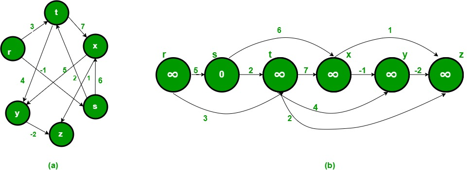 Shortest Path in Directed Acyclic Graph - GeeksforGeeks