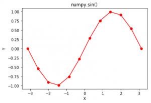 numpy sin() in Python - GeeksforGeeks