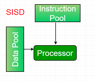 Computer Architecture Flynns Taxonomy Geeksforgeeks