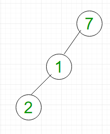 Complexity of different operations in Binary tree, Binary