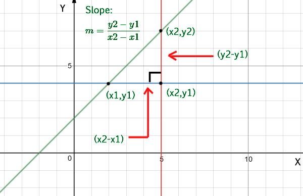 Program to find slope of a line - GeeksforGeeks