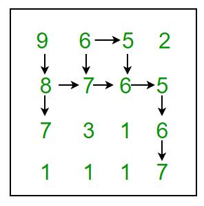 Find maximum length Snake sequence - GeeksforGeeks