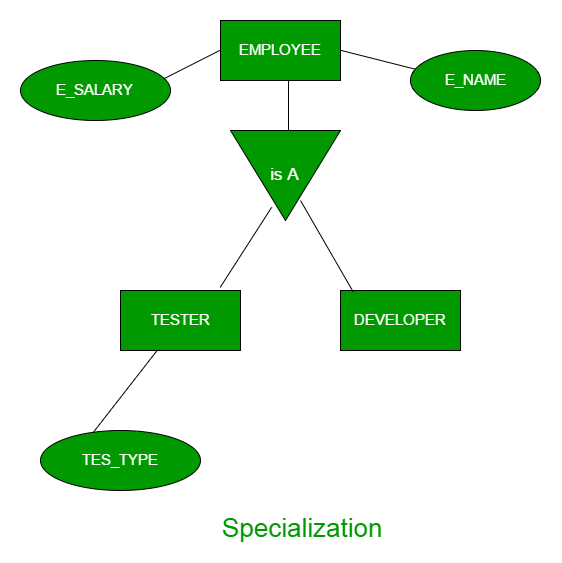 DBMS | ER Model: Generalization, Specialization and Aggregation