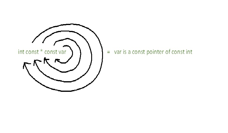 Spiral rule