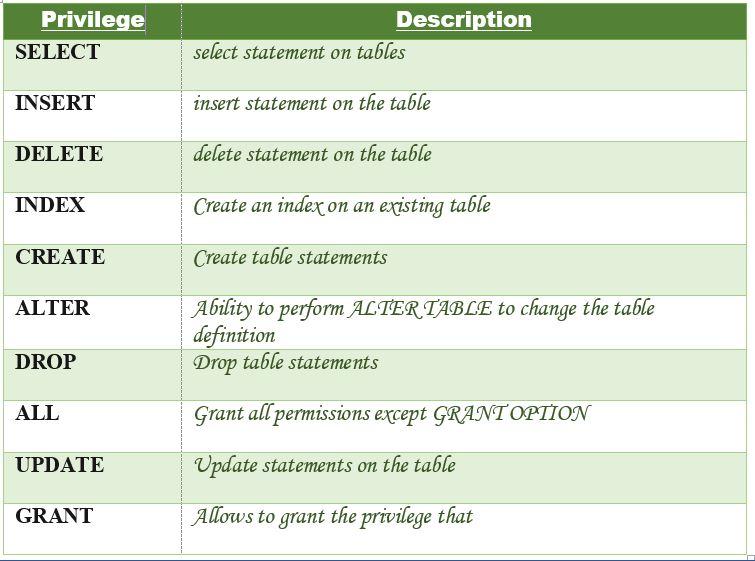 MySQL | Grant / Revoke Privileges - GeeksforGeeks