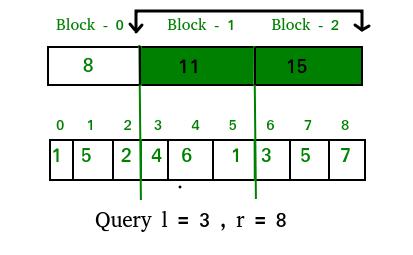 Sqrt (or Square Root) Decomposition Technique | Set 1