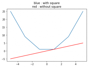 numpy square() in Python - GeeksforGeeks